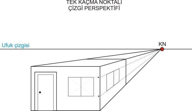 Perspektif, Ufuk çizgisi ve Kaçış noktası İlginç Bilgiler Sanat  Perspektif nedir Perspektif